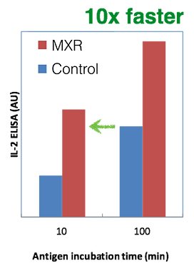 MXR enables 10x faster microarray assays